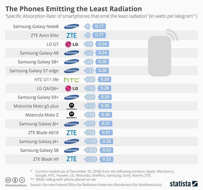 Telefoni koji najmanje zrace