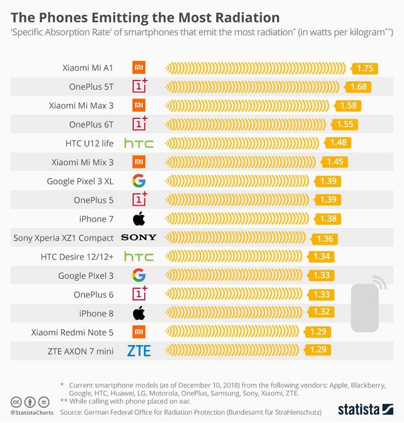 Telefoni koji najvise zrace